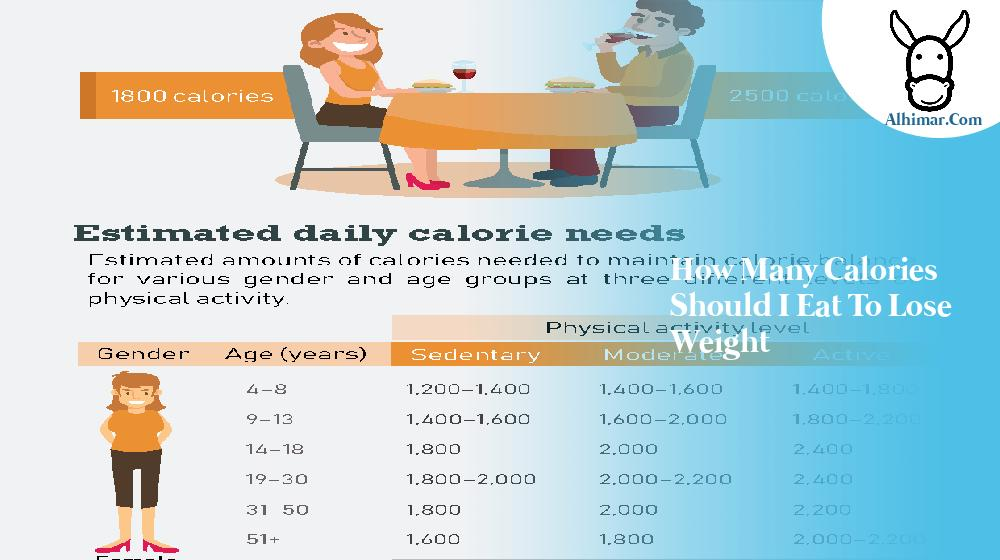 how many calories should i eat to lose weight