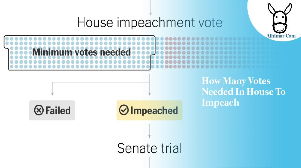 how many votes needed in house to impeach