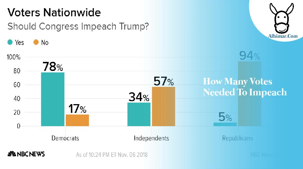 how many votes needed to impeach