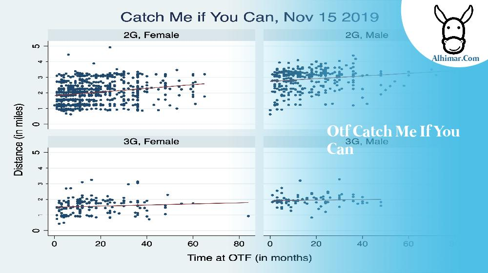 otf catch me if you can