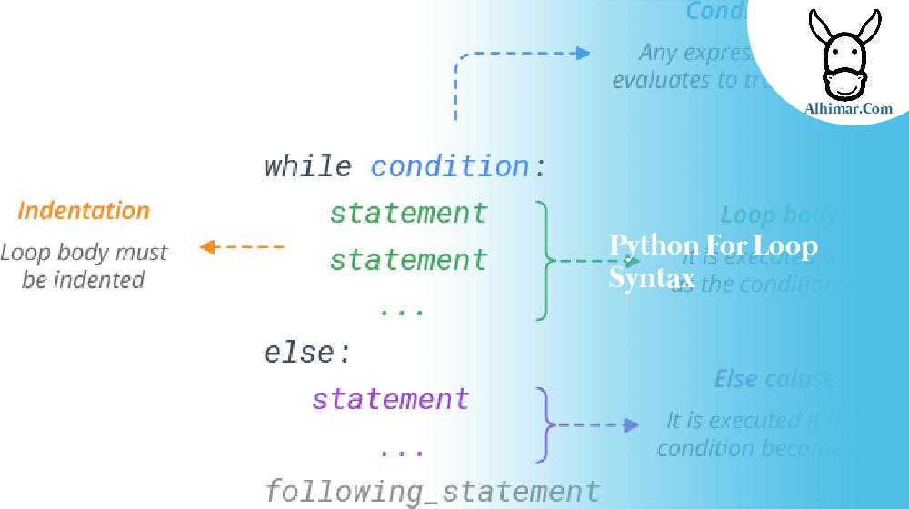 python for loop syntax