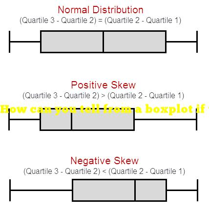 How can you tell from a boxplot if the distribution is skewed right?
