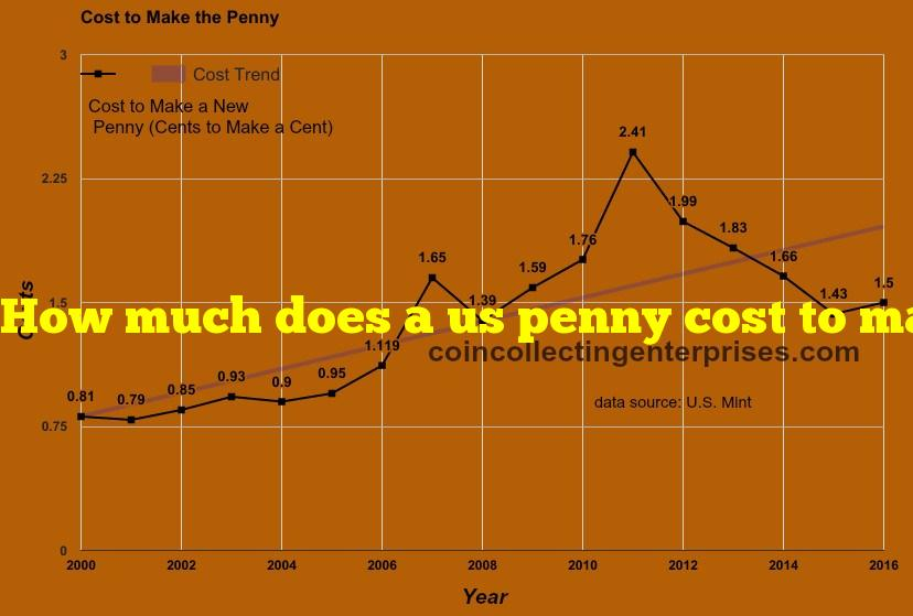 How much does a us penny cost to make?