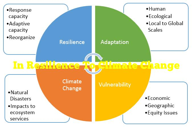 In Resilience To Climate Change