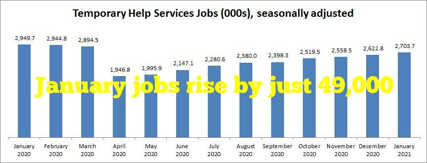 January jobs rise by just 49,000