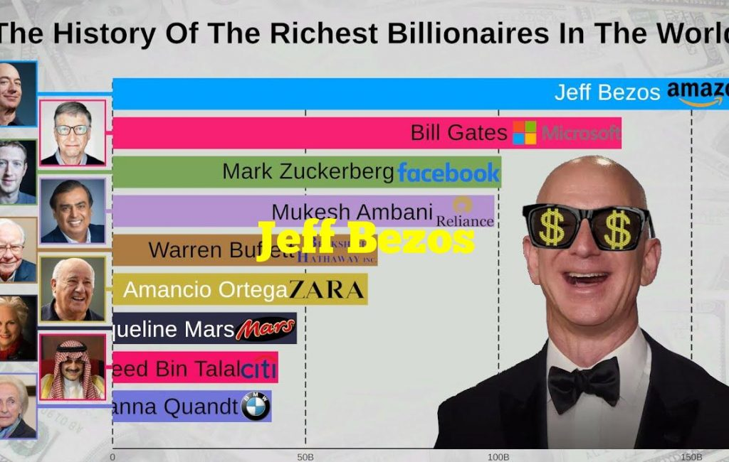 Who is the richest person in the world?