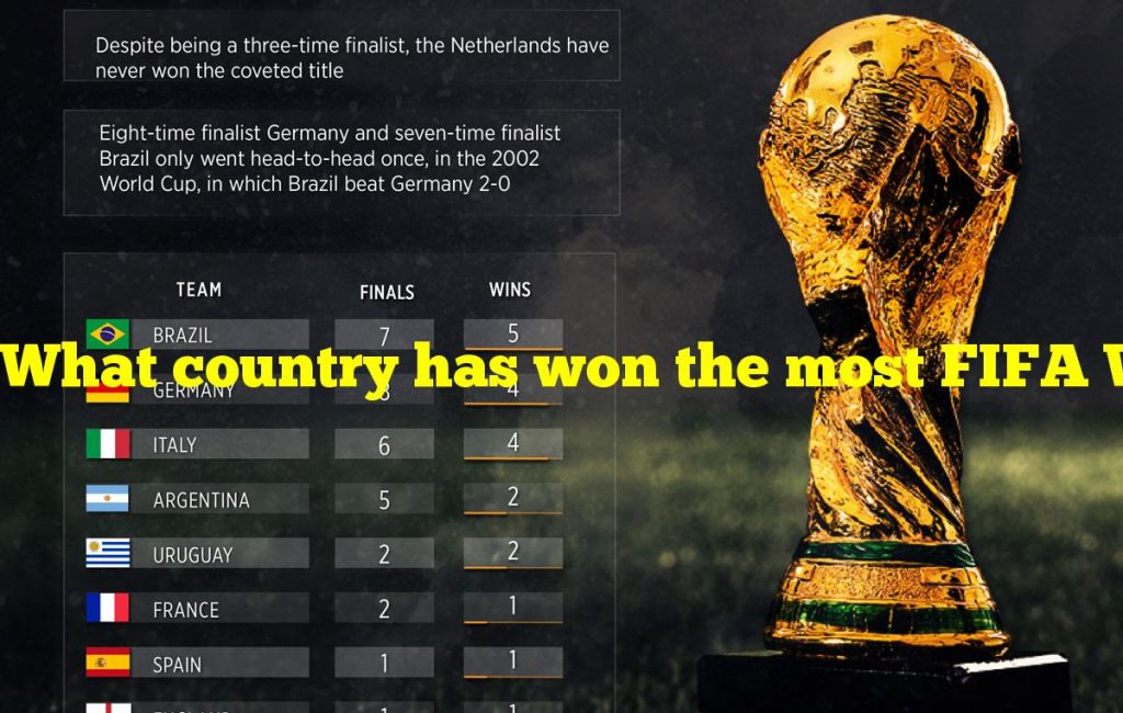 What country has won the most FIFA World Cups?
