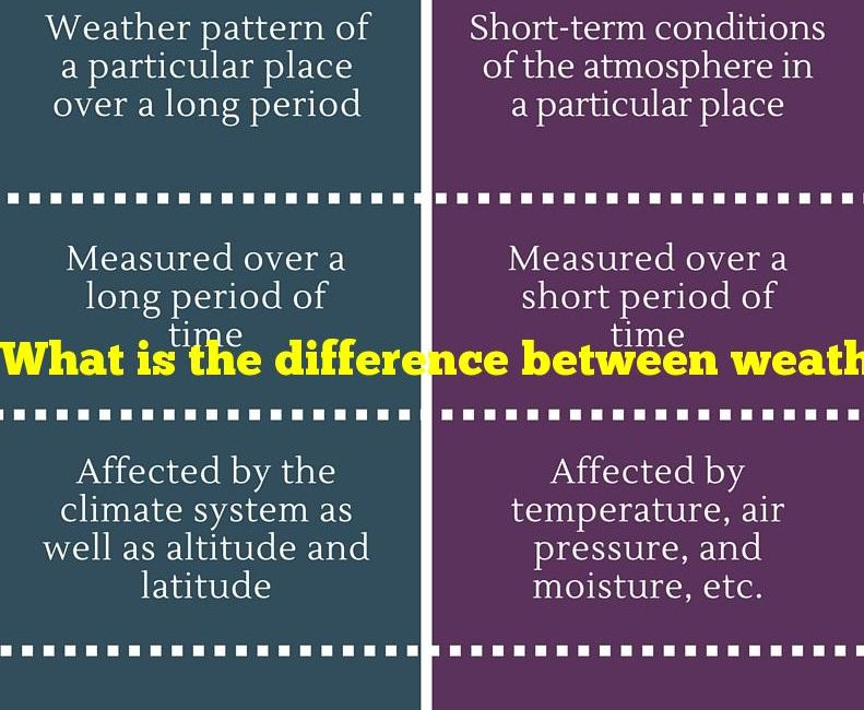 What is the difference between weather and climate
