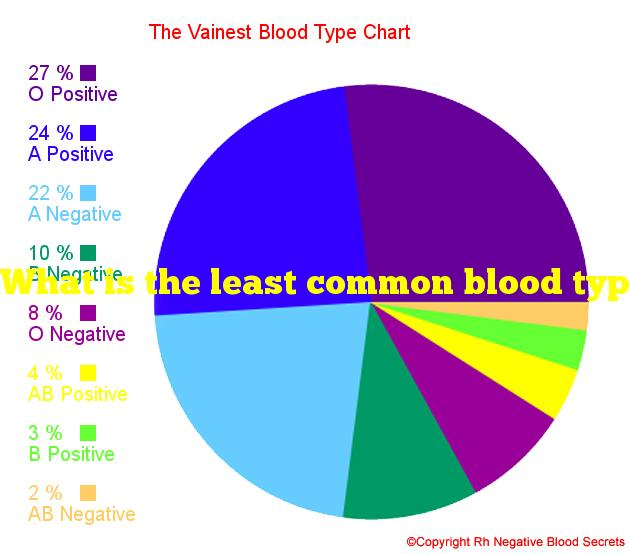 What is the least common blood type?