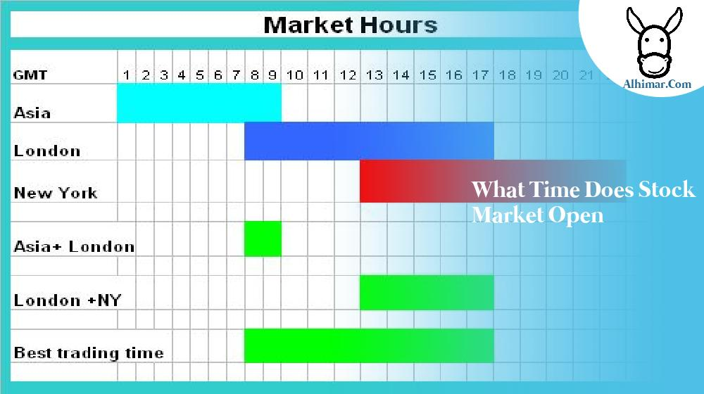 what time does stock market open