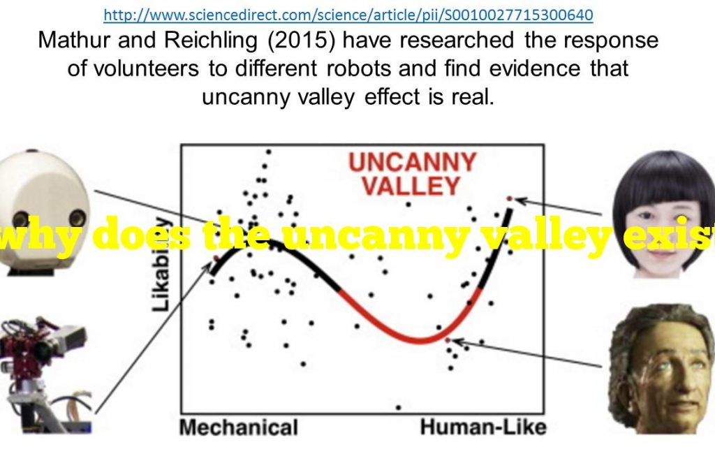 why does the uncanny valley exist