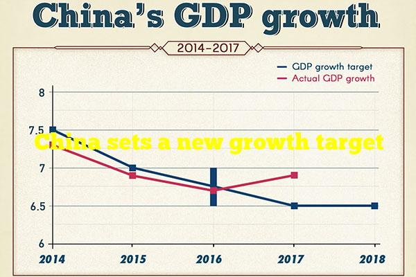 China sets a new growth target