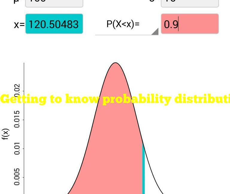 Getting to know probability distributions